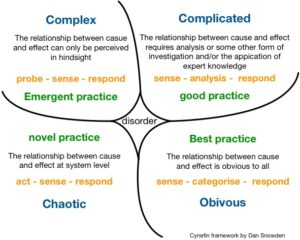 Cynefin-Framework-Diagram-for-Problem-Solving-300x240